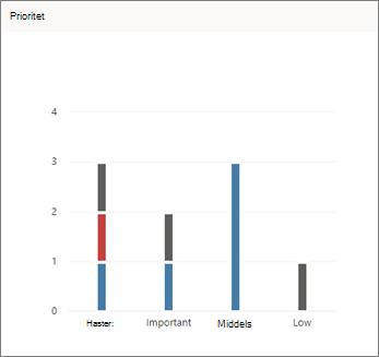 Skjerm bilde av Prioritets diagram i Planner
