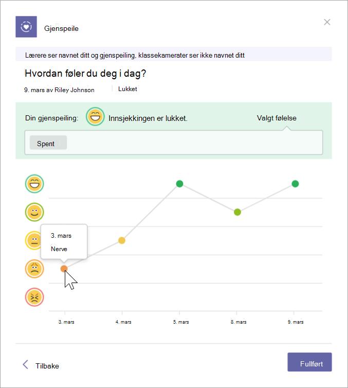 Skjermbilde av elevjournalvisning. Fem emojier er på den loddrette aksen og datoen er på den vannrette. En graf viser hvilken emoji eleven valgte på en gitt dato. Ved å holde markøren over punktene på grafen, vises navnet de valgte for følelsen den dagen.