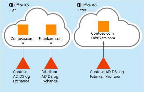 Hvordan postboksdata kan flyttes fra én Office 365-leier til en annen