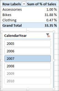 Feil resultat i en pivottabell for summen av % av salg