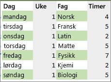 Dataområde med farge på annenhver rad og kolonne med regel for betinget formatering.