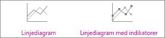 Linjediagram og linjediagram med indikatorer