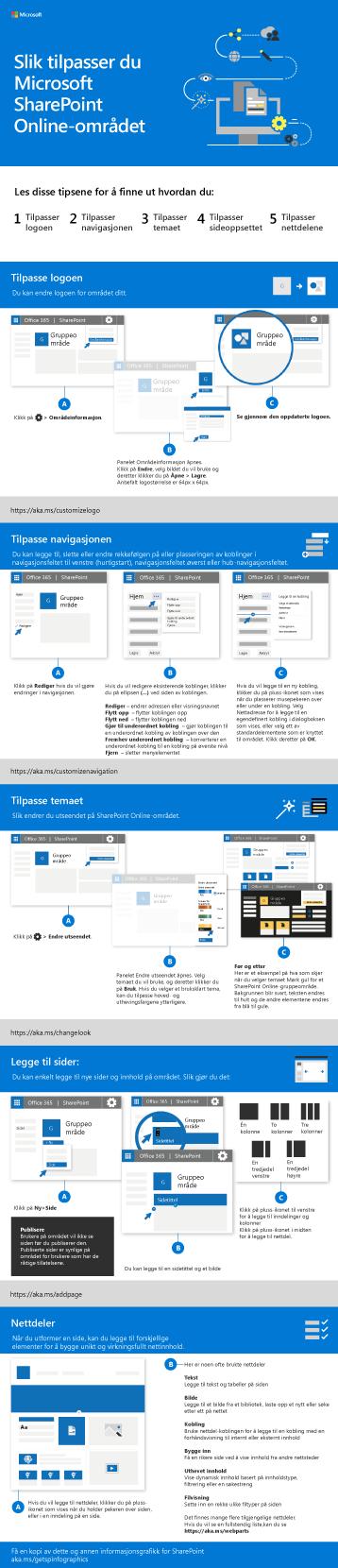 Tilpasse SharePoint-området