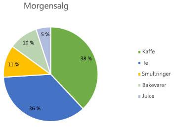 Sektordiagram med dataetiketter formatert som prosentdeler