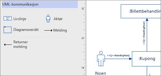 UML-kommunikasjon sjablong, eksempel figurer på siden