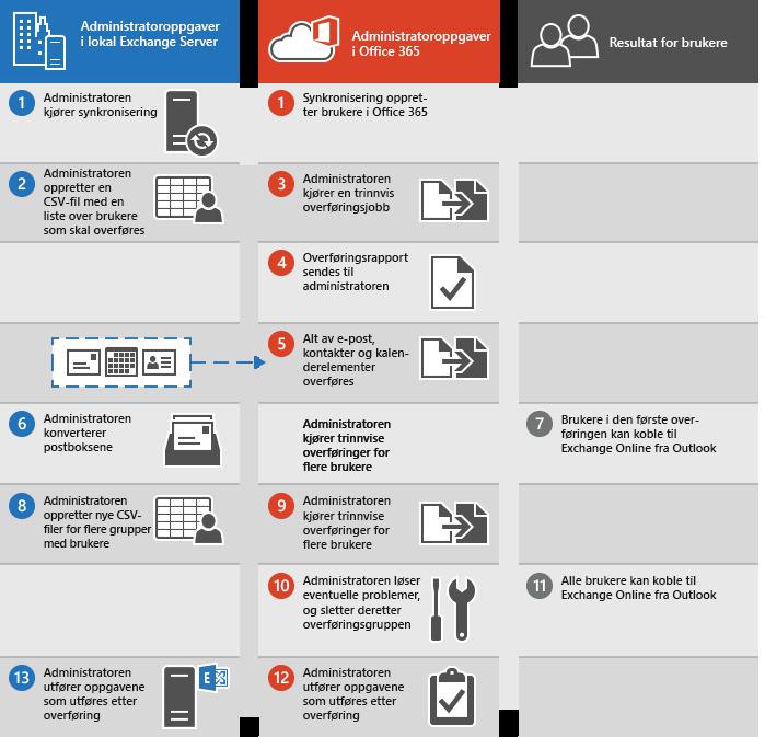 Prosess for å utføre en trinnvis e-postoverføring fra Exchange til Office 365