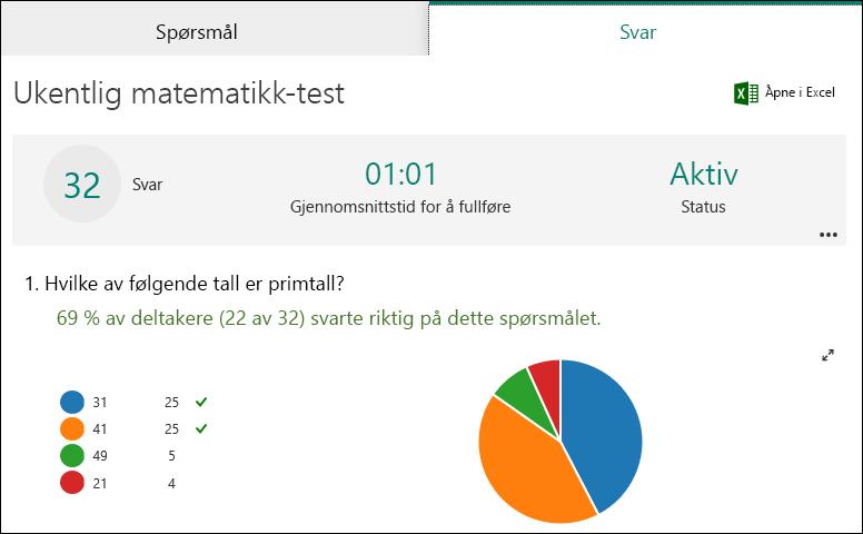 Sammendratte resultater for en spørrekonkurranse