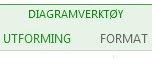 Utforming- og Format-fanene for Diagramverktøy