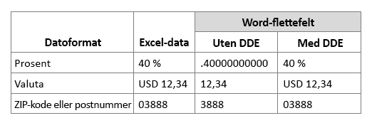Excel-dataformat sammenlignet med flettefelt for arbeid med eller uten Dynamisk datautveksling