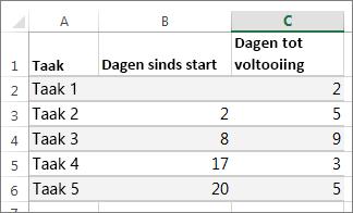 voorbeeldtabelgegevens voor het gantt-diagram