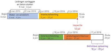 Opgemaakte tijdlijn in Project