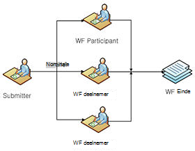 SharePoint Designer-werkstromen
