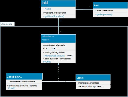 Een voorbeeld van een UML-klasdiagram met het systeem van accounts van een bank voor persoonlijke klanten.