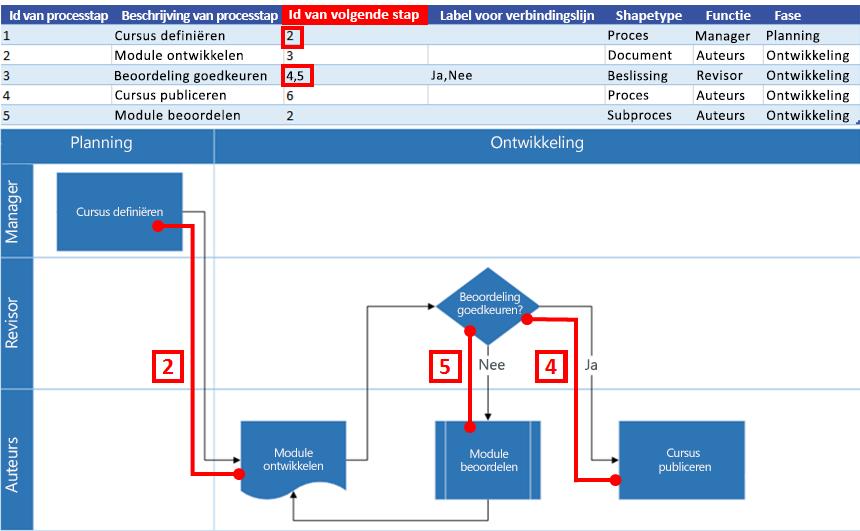 Interactie tussen Excel-procesoverzicht en Visio-stroomdiagram: Id van volgende stap