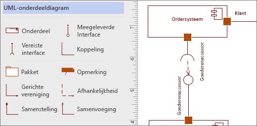Stencil UML-onderdeel, voorbeeld-shapes op de pagina