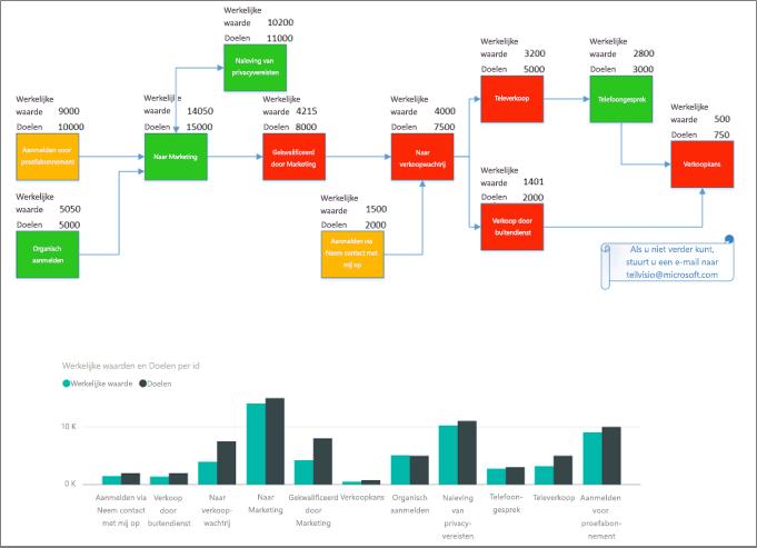 resultaten van aangepaste visuele Visio-elementen