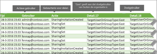 Gebeurtenissen voor delen in Office 365-auditlogboek