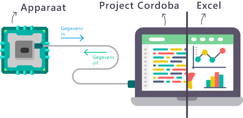Kennismaking met Project C = rdoba
