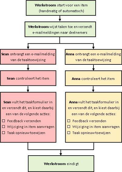 Diagram van een eenvoudige werkstroom voor het verzamelen van feedback