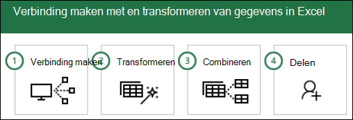 Power Query-stappen: 1) verbinden, 2) transformeren, 3) combineren, 4) delen