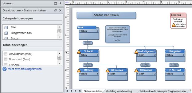Een Visio-draaidiagram, gemaakt op basis van een SharePoint-lijst voor het bijhouden van problemen