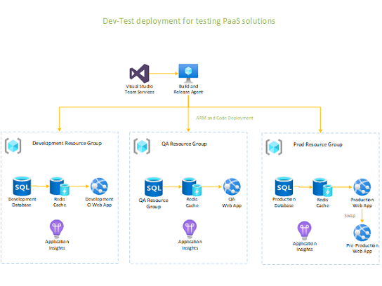 Dev-Test implementatie voor een PaaS-oplossing.
