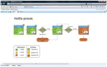 Met Visio Services kunt u interactieve diagrammen in SharePoint weergeven