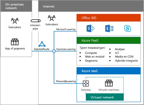 De poster van hybride cloud downloaden voor een overzicht van de hybride opties voor Office 365