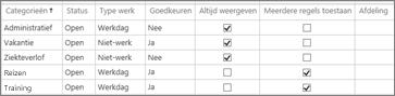 Categorieën voor administratief werk