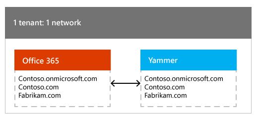 Eén Office 365-tenant die is toegewezen aan één Yammer-netwerk