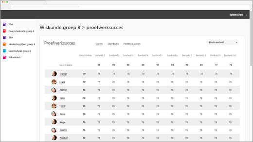 schermafbeelding van de tweede analyse