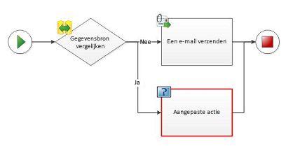 Een aangepaste actie kan niet worden toegevoegd aan een werkstroomdiagram.