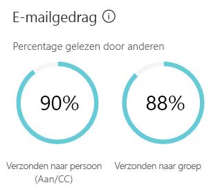 Bij het e-mailgedrag ziet u een schatting van de tijd die u besteedt aan het verzenden en lezen van e-mail.