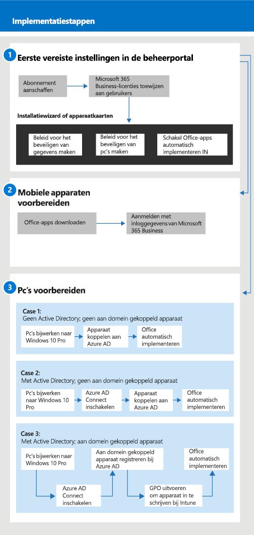 Een diagram van de configuratie- en beheerstroom voor beheerders, en ook voor een gebruiker