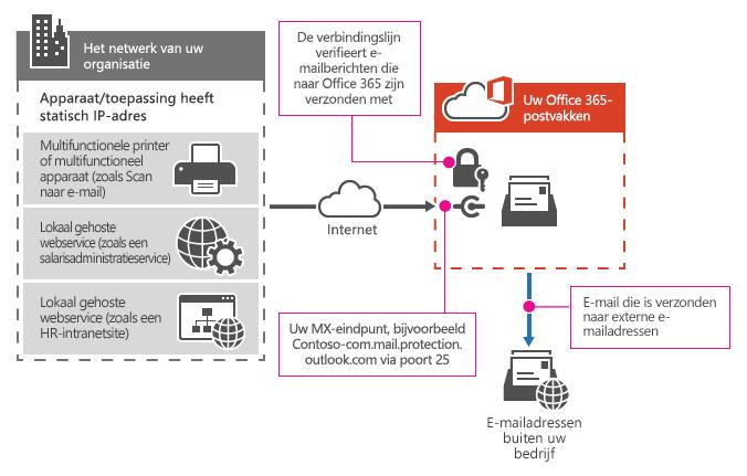 Hier ziet u hoe een multifunctionele printer verbinding maakt met Office 365 via SMTP-relay.