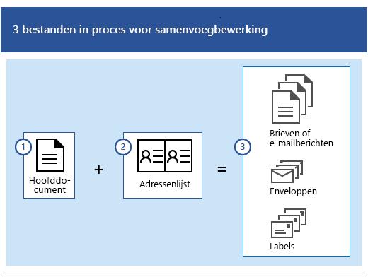 Drie bestanden bij het proces Afdruk samenvoegen, namelijk een hoofddocument en een adressenlijst waarmee sets van brieven of e-mailberichten, enveloppen of labels worden gemaakt.