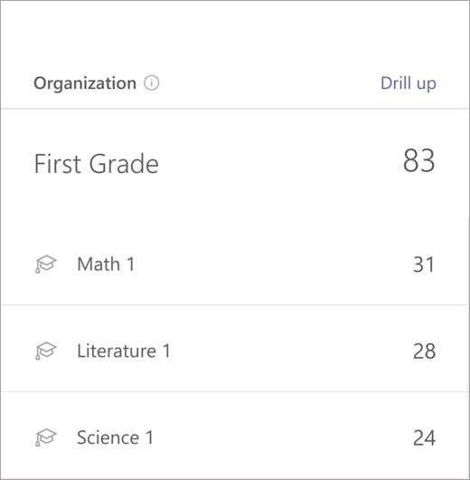 Gegevens uit de gegevenskolom voor klassen op het eerste niveau voor wiskunde, lezen en schrijven