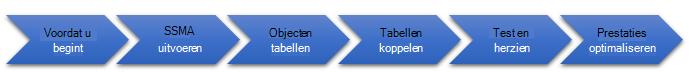 De stadia van databasemigratie naar SQL Server