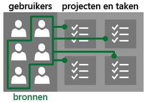 Gebruikers en bronnen