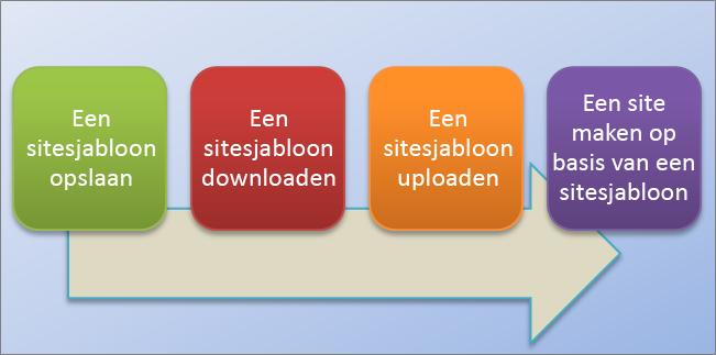 In dit stroomdiagram ziet u het proces voor het maken en gebruiken van sitesjablonen in SharePoint Online.