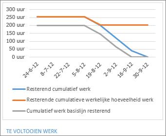 Burndown-rapport voor werk