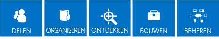 Reeks blauwe tegels die de belangrijkste pijlers van de SharePoint 2013-functies belichten; dit zijn Delen, Indelen, Ontdekken, Maken en Beheren.