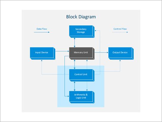 Diagram blokkeren.