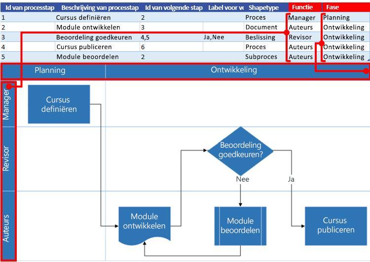 Interactie tussen Excel-procesoverzicht en Visio-stroomdiagram: Functie en fase