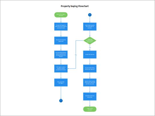 Stroomdiagram met een aankoopproces voor onroerend goed.
