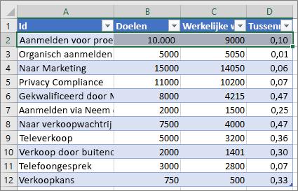 Excel-voorbeeldgegevens