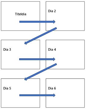 Horizontale indeling met meerdere dia's op een afgedrukte pagina