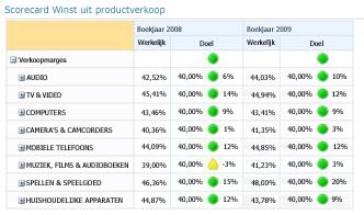 Scorecard die is gemaakt met PerformancePoint Dashboard Designer