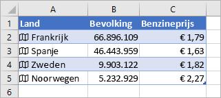 Kolom A bevat pictogrammen en landnamen, kolom B bevolkingsaantallen en kolom C benzineprijzen