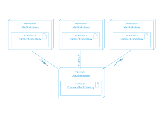 UML-architectuurdiagram van een software-implementatie.